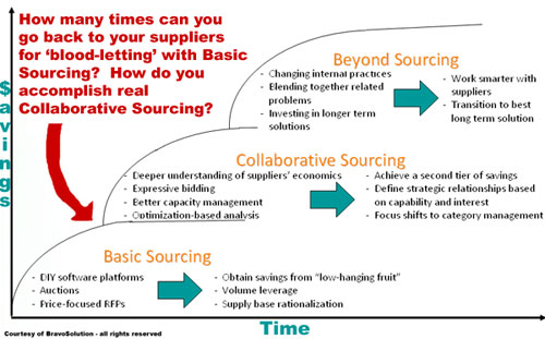 evolution of collaborative sourcing
