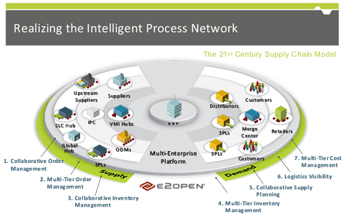 The e2open Supply Chain Network EDI B2B EC