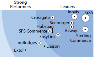 Forrester Wave 2009 B2B Service Providers