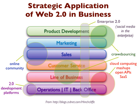 strategic applications