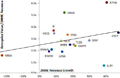 SaaS market valuations x revenue
